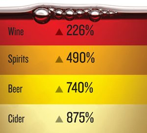 multi-color layered graphic of Wine, Spirits, Beer and Cider