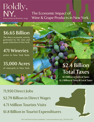 New York Wine & Grape Foundation infographic on the Economic Impact of Wine & Grape Products in New York.